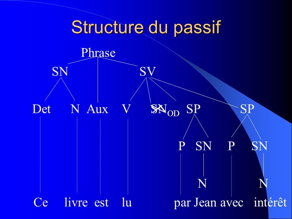 Structure du passif Phrase SN SV Det N Aux V SNOD SP SP P SN P SN N N
