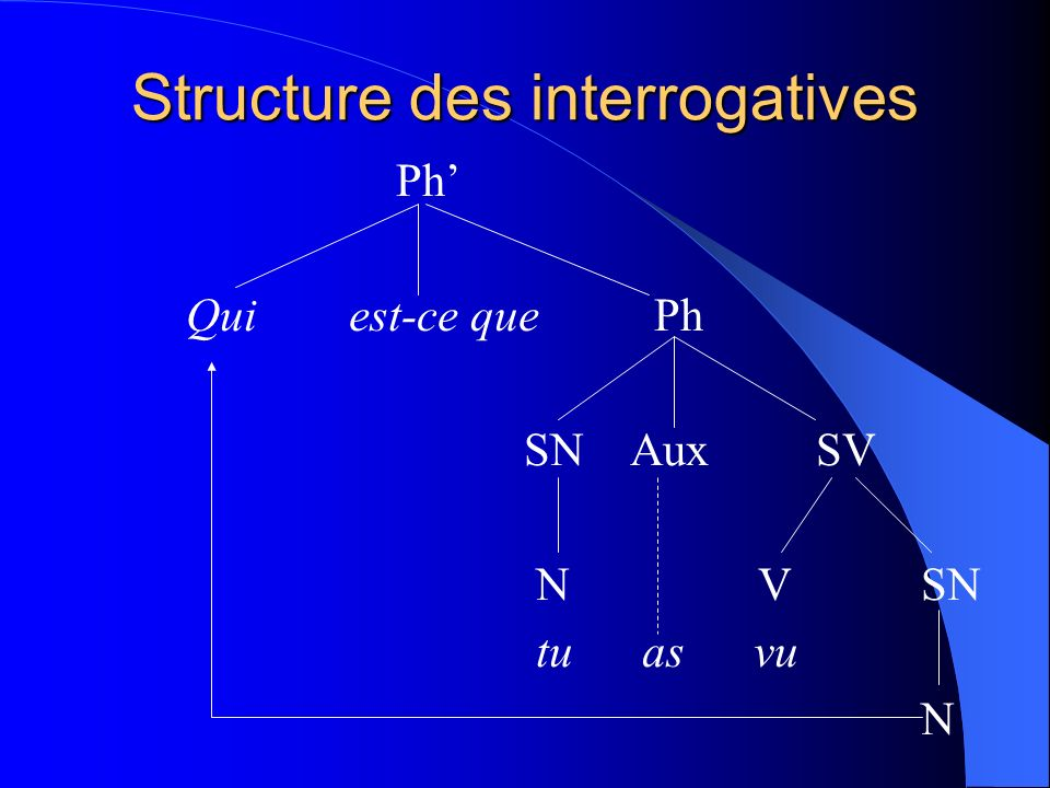 Structure des interrogatives