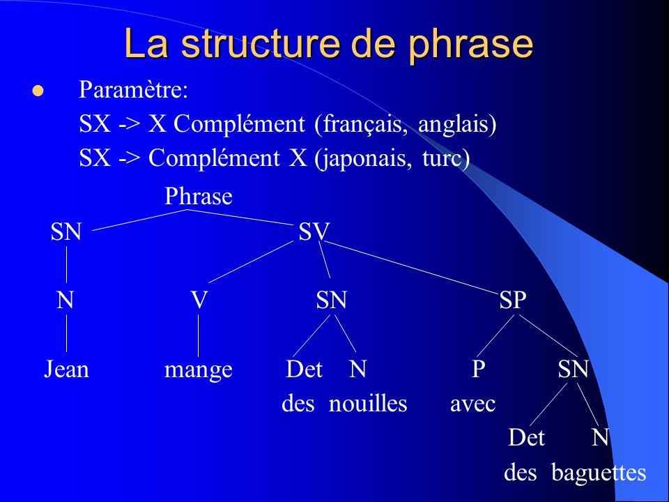La structure de phrase Phrase Paramètre:
