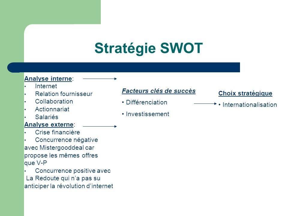 Stratégie SWOT Analyse interne: Internet Relation fournisseur