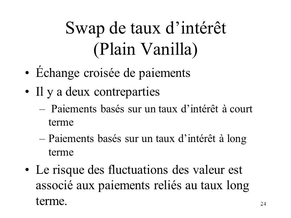 Swap de taux d'intérêt (Plain Vanilla)