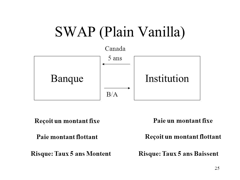 SWAP (Plain Vanilla) Banque Institution Canada 5 ans B/A