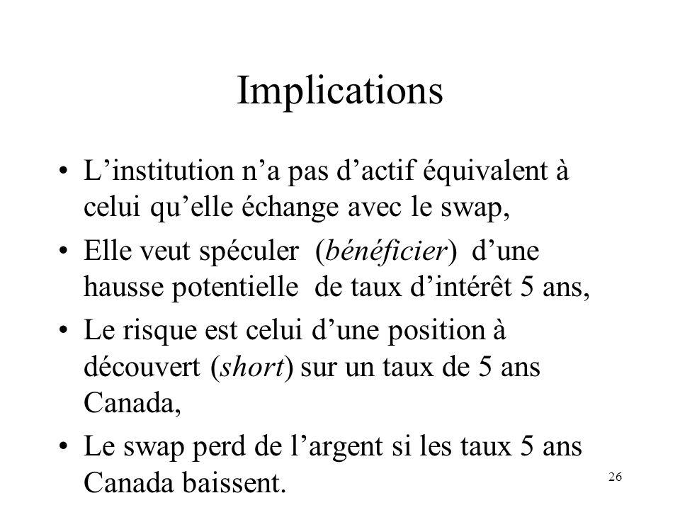 Implications L'institution n'a pas d'actif équivalent à celui qu'elle échange avec le swap,