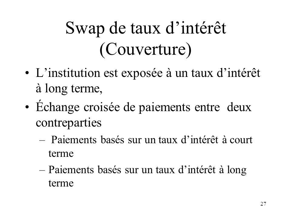 Swap de taux d'intérêt (Couverture)