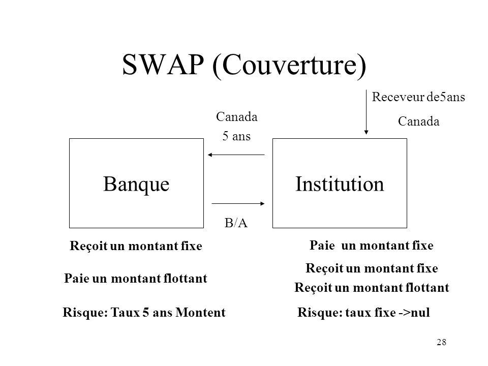SWAP (Couverture) Banque Institution Receveur de5ans Canada Canada