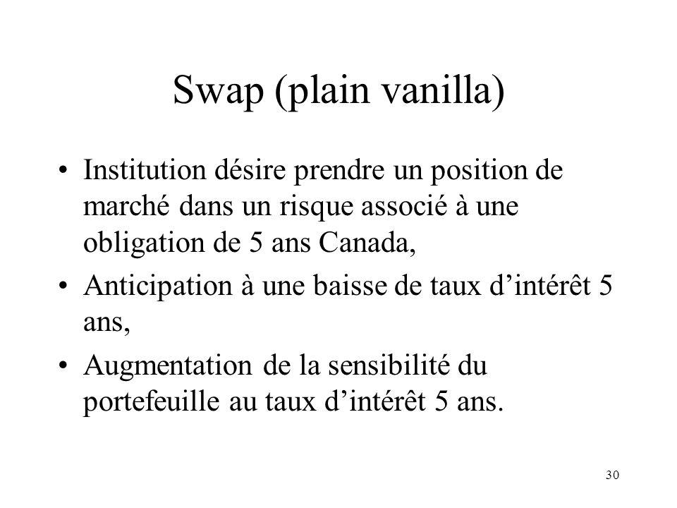 Swap (plain vanilla) Institution désire prendre un position de marché dans un risque associé à une obligation de 5 ans Canada,