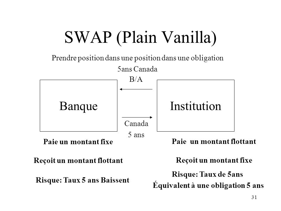 SWAP (Plain Vanilla) Banque Institution