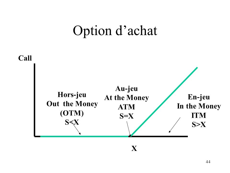 Option d'achat Call Au-jeu At the Money Hors-jeu En-jeu ATM
