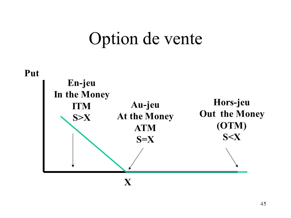 Option de vente Put En-jeu In the Money ITM S>X Hors-jeu Au-jeu