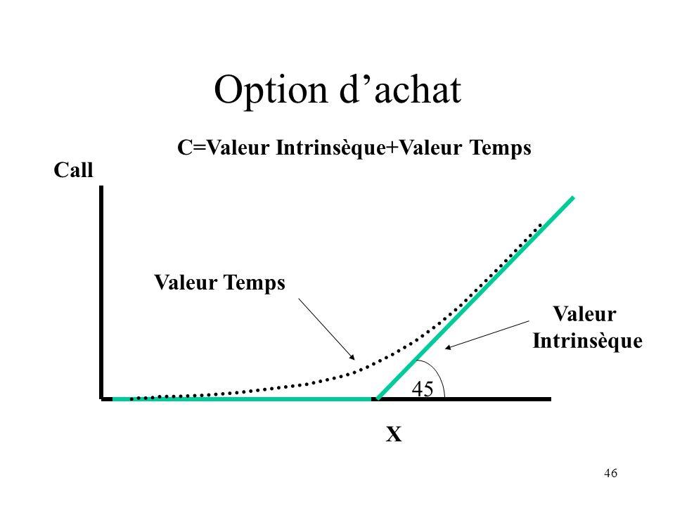 C=Valeur Intrinsèque+Valeur Temps
