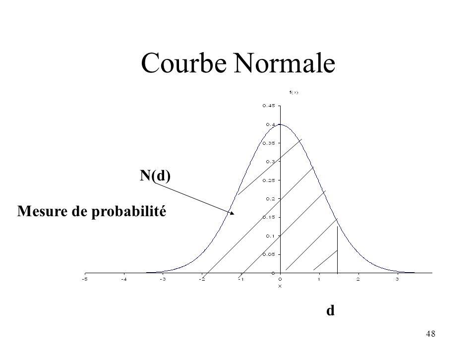 Courbe Normale N(d) Mesure de probabilité d