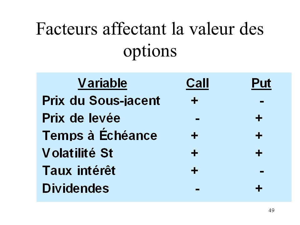 Facteurs affectant la valeur des options