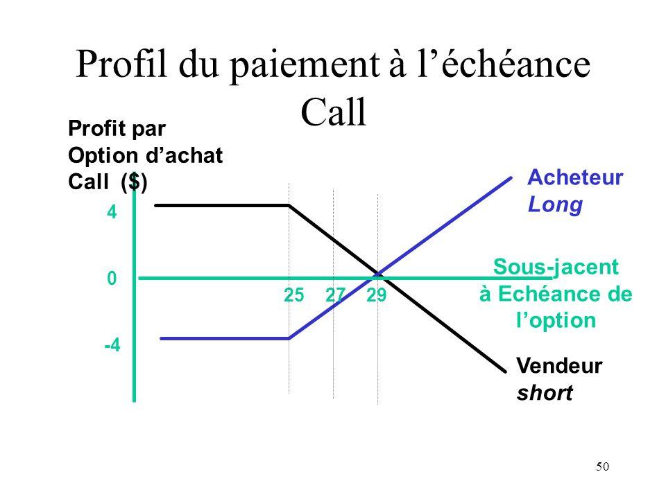 Profil du paiement à l'échéance Call