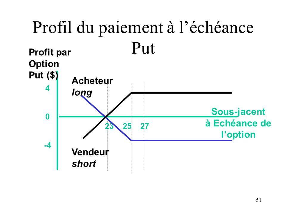 Profil du paiement à l'échéance Put