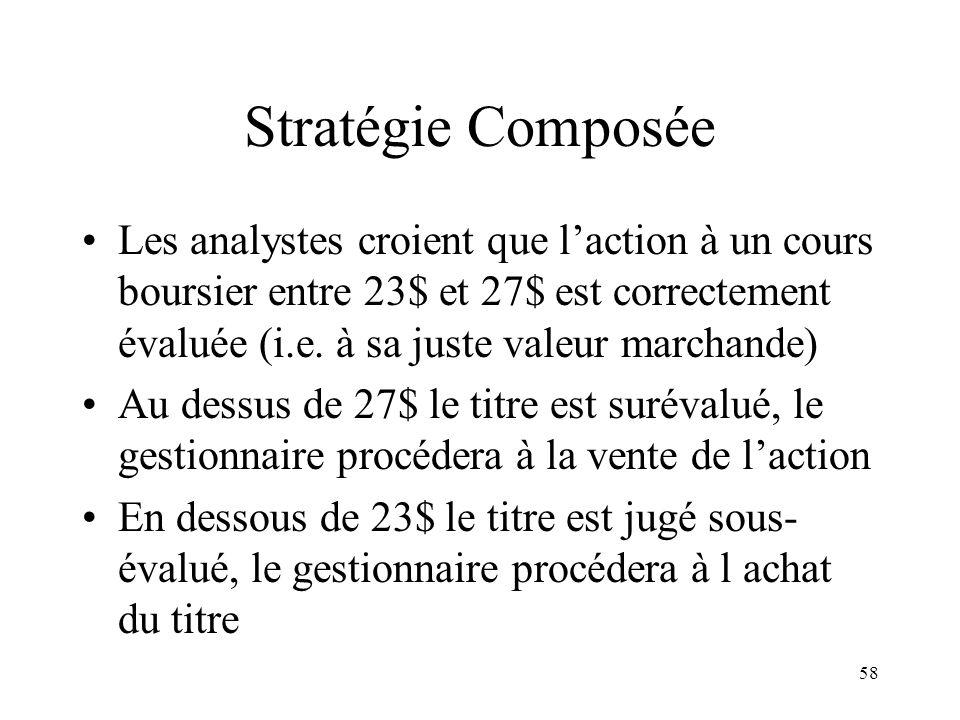 Stratégie Composée