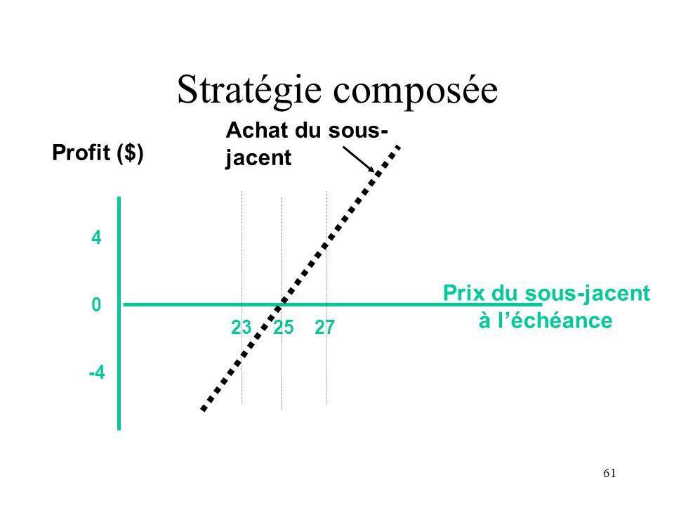 Stratégie composée Achat du sous-jacent Profit ($) Prix du sous-jacent