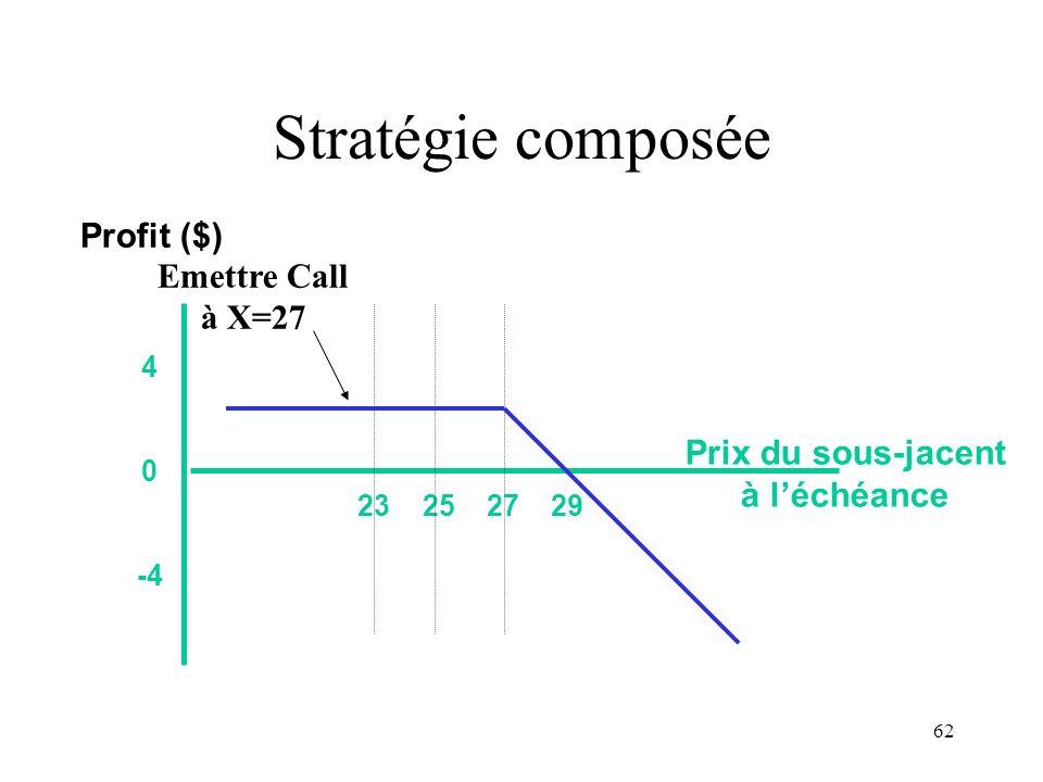 Stratégie composée Profit ($) Emettre Call à X=27 Prix du sous-jacent