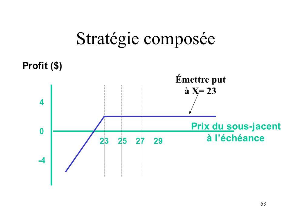 Stratégie composée Profit ($) Émettre put à X= 23 Prix du sous-jacent