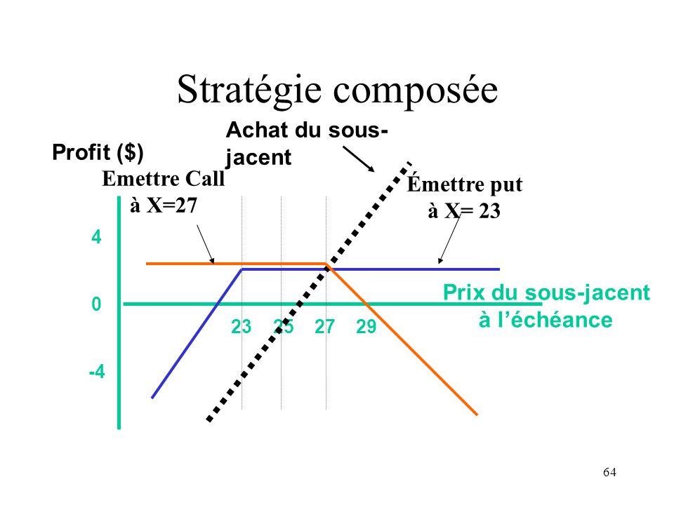 Stratégie composée Achat du sous-jacent Profit ($) Emettre Call