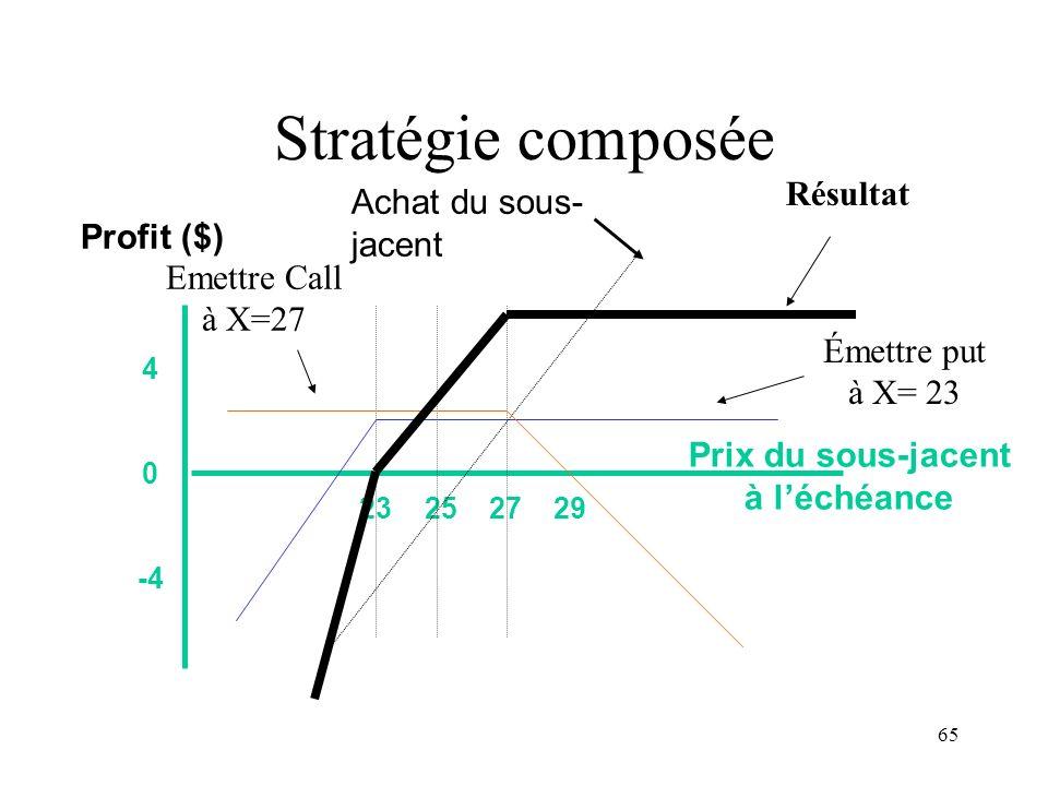Stratégie composée Résultat Achat du sous-jacent Profit ($)