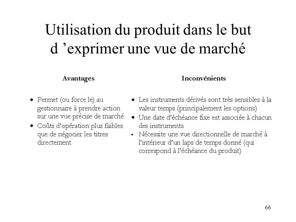 Utilisation du produit dans le but d 'exprimer une vue de marché