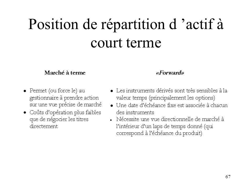 Position de répartition d 'actif à court terme