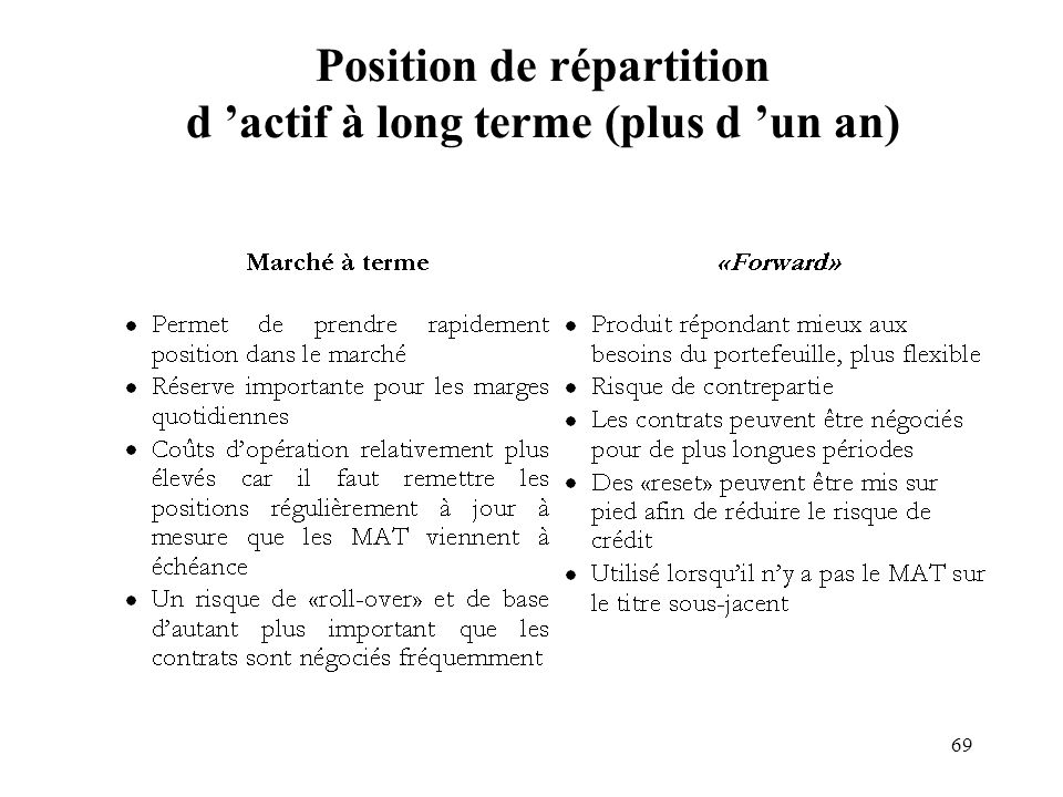 Position de répartition d 'actif à long terme (plus d 'un an)