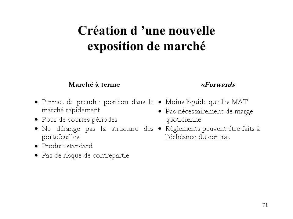 Création d 'une nouvelle exposition de marché