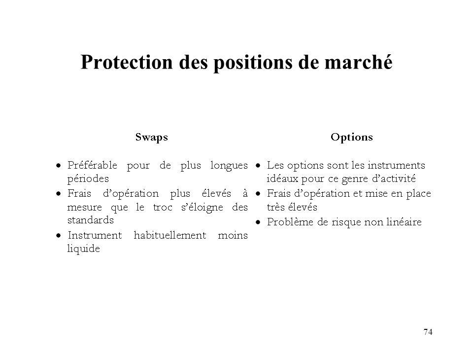Protection des positions de marché
