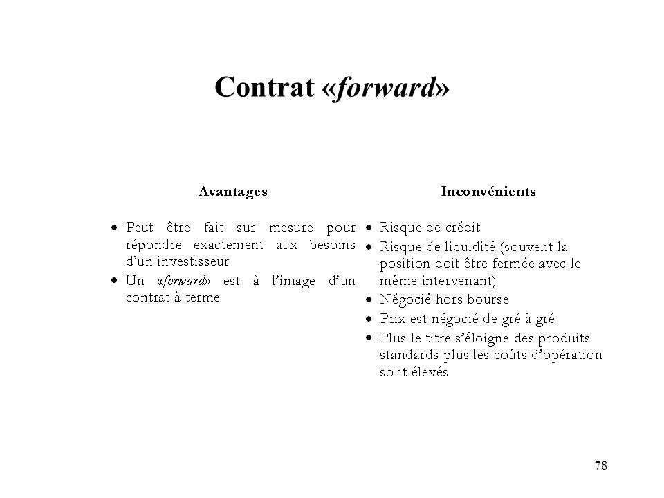 Contrat «forward»