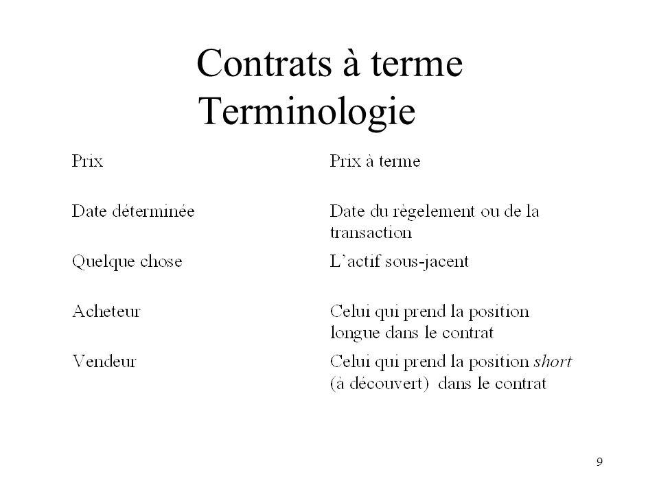 Contrats à terme Terminologie