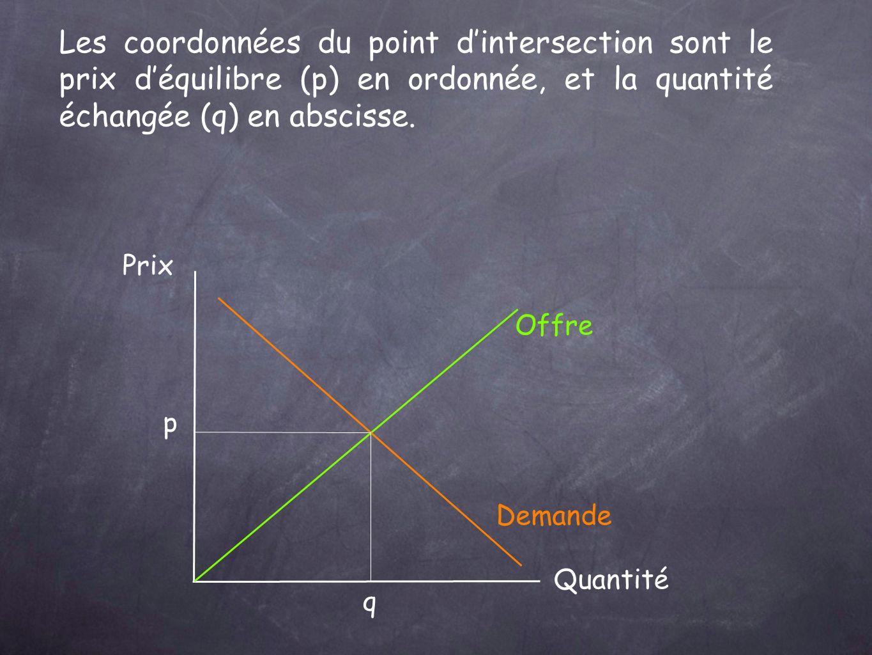 Les coordonnées du point d'intersection sont le prix d'équilibre (p) en ordonnée, et la quantité échangée (q) en abscisse.