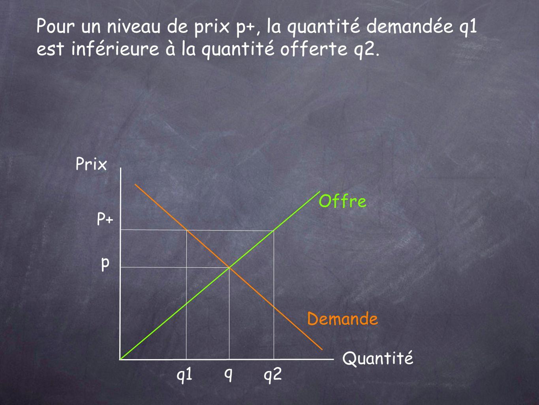 Pour un niveau de prix p+, la quantité demandée q1 est inférieure à la quantité offerte q2.