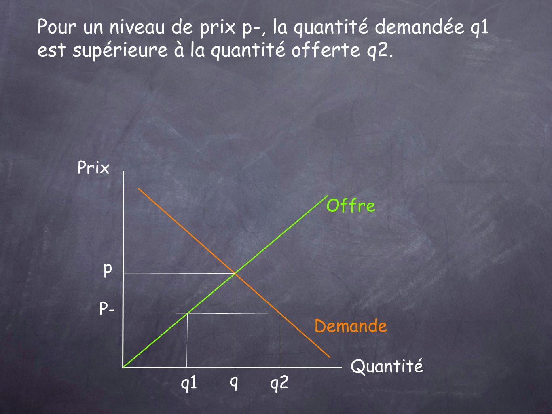 Pour un niveau de prix p-, la quantité demandée q1 est supérieure à la quantité offerte q2.