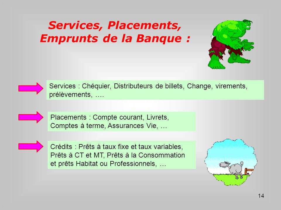 Services, Placements, Emprunts de la Banque :