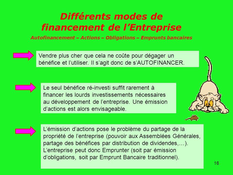 Différents modes de financement de l'Entreprise
