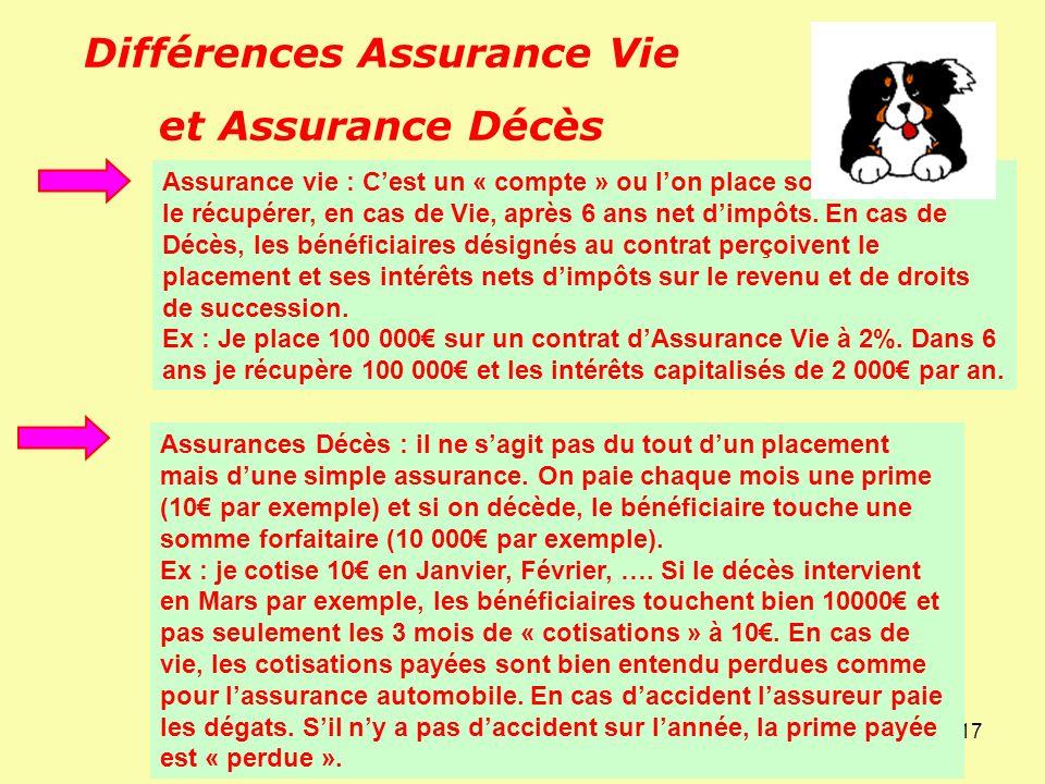 Différences Assurance Vie