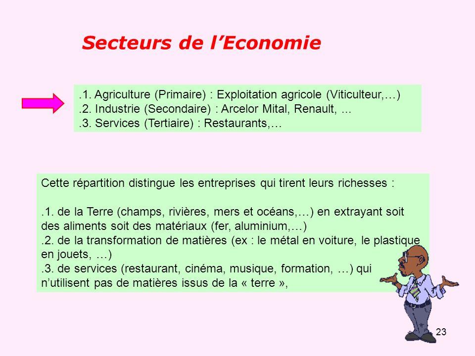 Secteurs de l'Economie