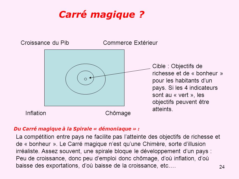 Carré magique Croissance du Pib Commerce Extérieur