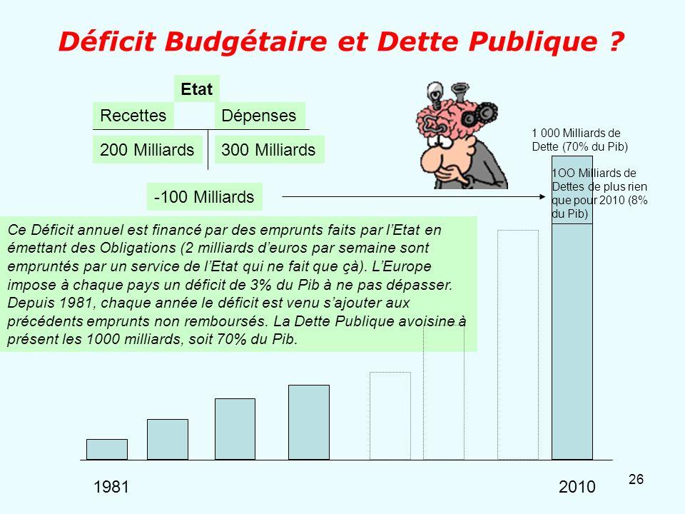 Déficit Budgétaire et Dette Publique