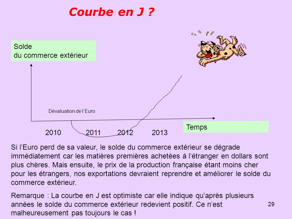 Courbe en J Solde du commerce extérieur Temps 2010 2011 2012 2013