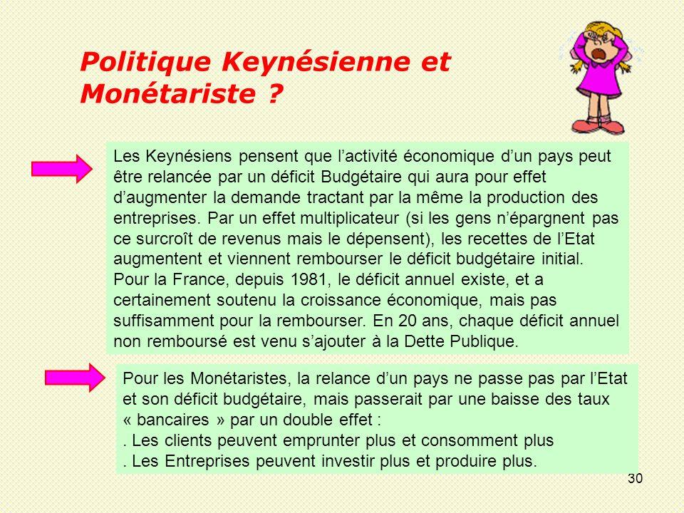 Politique Keynésienne et Monétariste