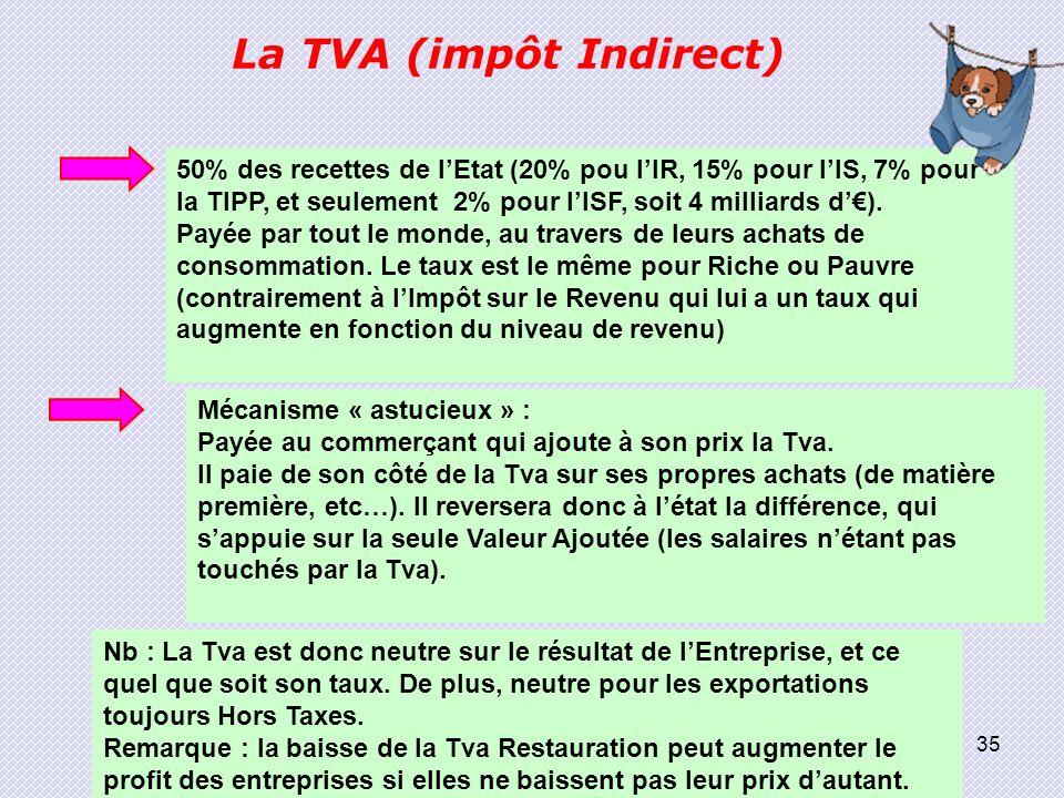 La TVA (impôt Indirect)