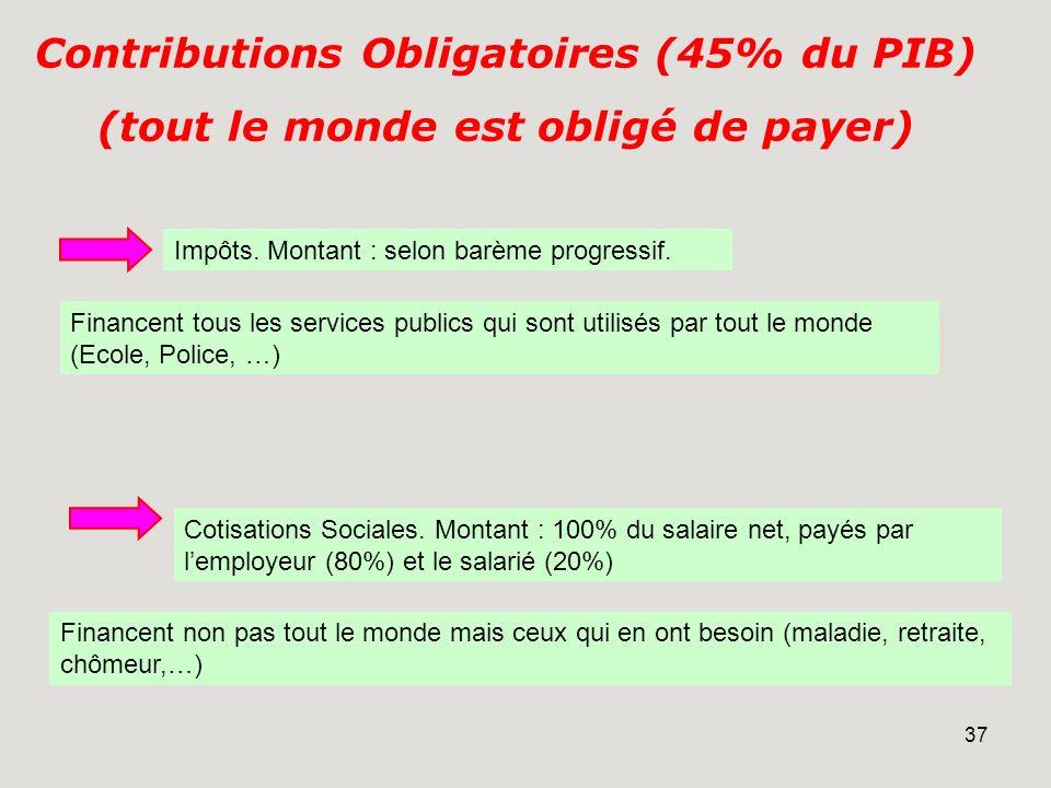 Contributions Obligatoires (45% du PIB)
