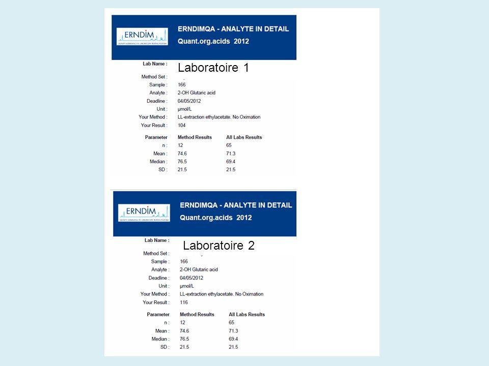Laboratoire 1 Laboratoire 2