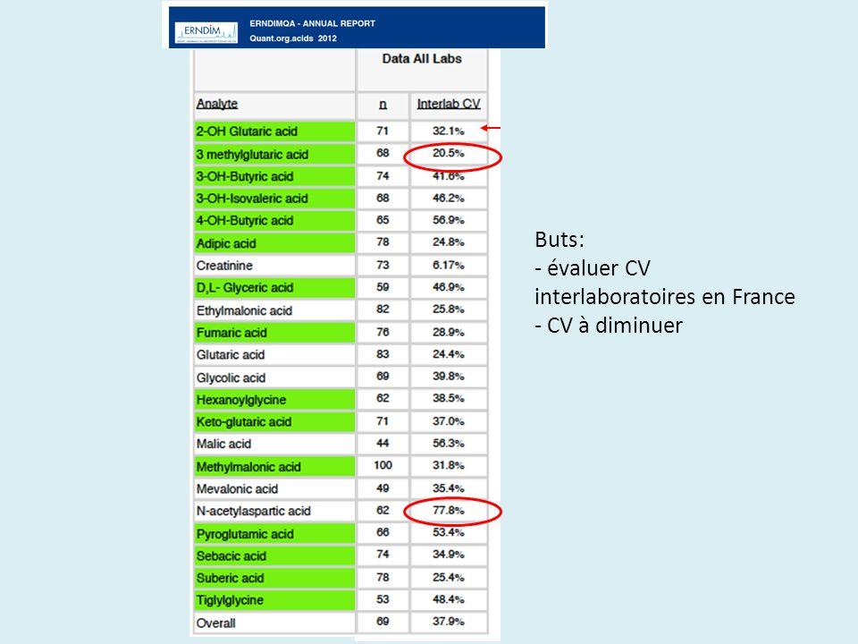 Buts: - évaluer CV interlaboratoires en France - CV à diminuer