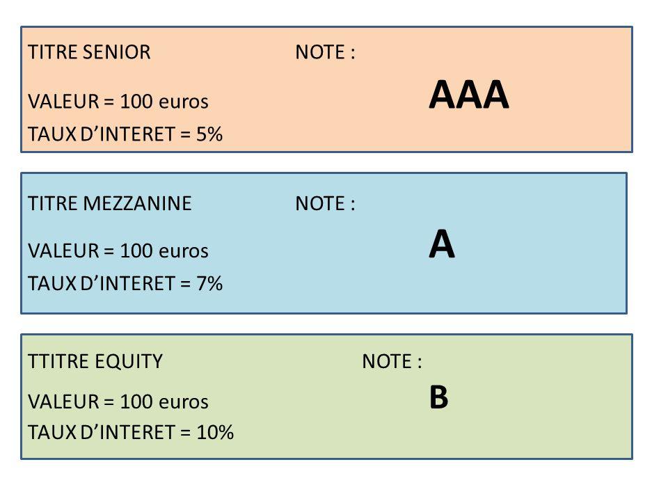 TITRE SENIOR NOTE : VALEUR = 100 euros AAA TAUX D'INTERET = 5%