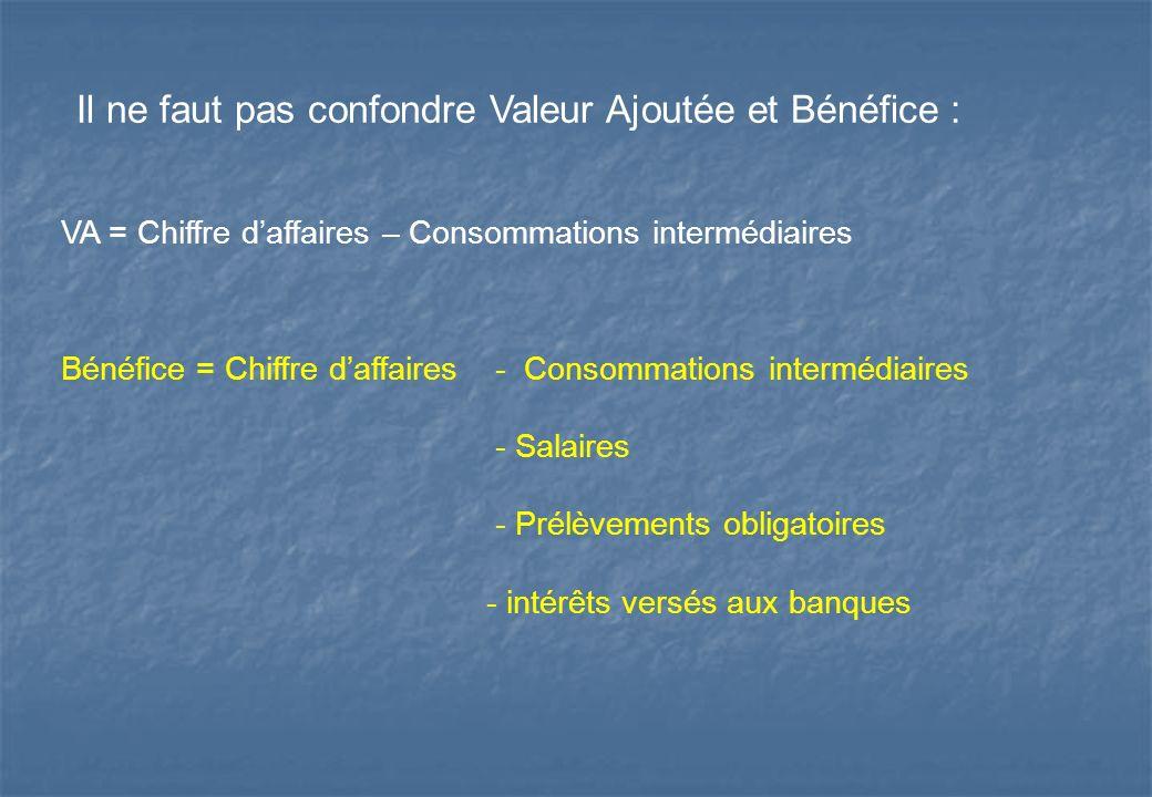 Il ne faut pas confondre Valeur Ajoutée et Bénéfice :
