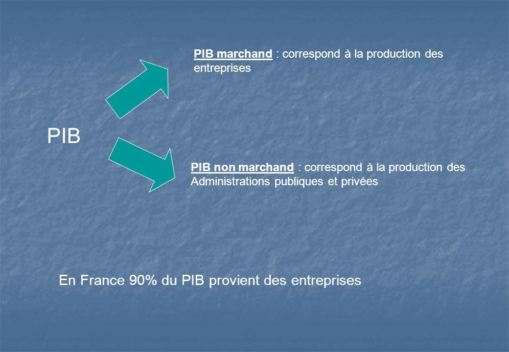 PIB En France 90% du PIB provient des entreprises