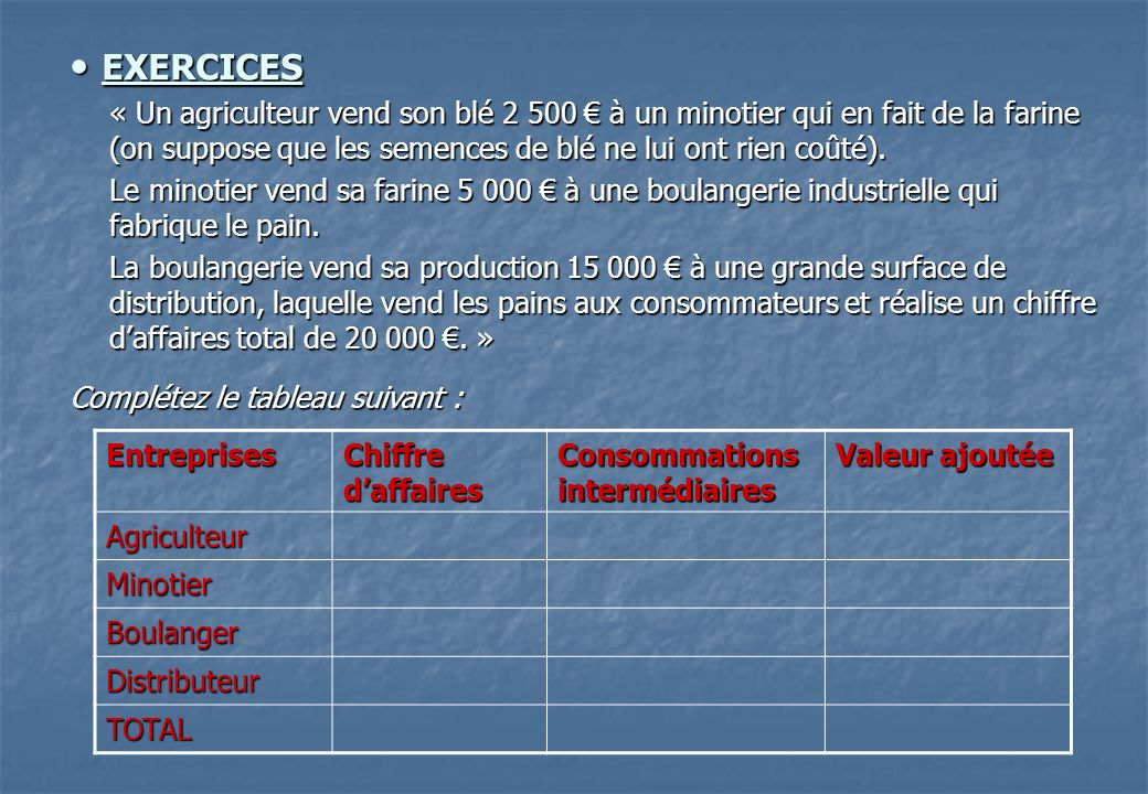 EXERCICES « Un agriculteur vend son blé 2 500 € à un minotier qui en fait de la farine (on suppose que les semences de blé ne lui ont rien coûté).
